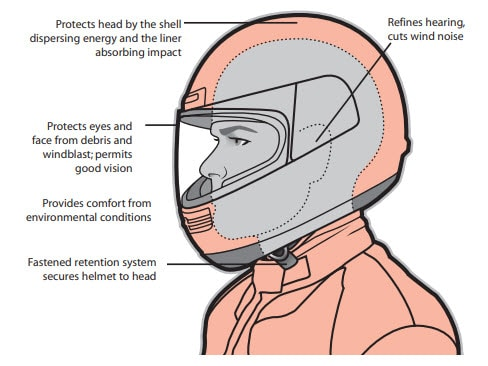 How do motorcycle helmets work