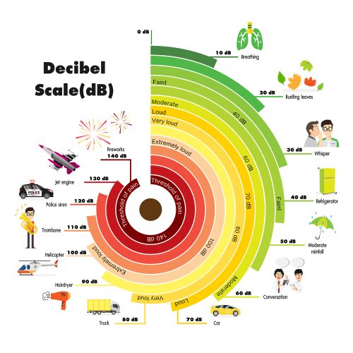 chart of decibel levels of common sounds